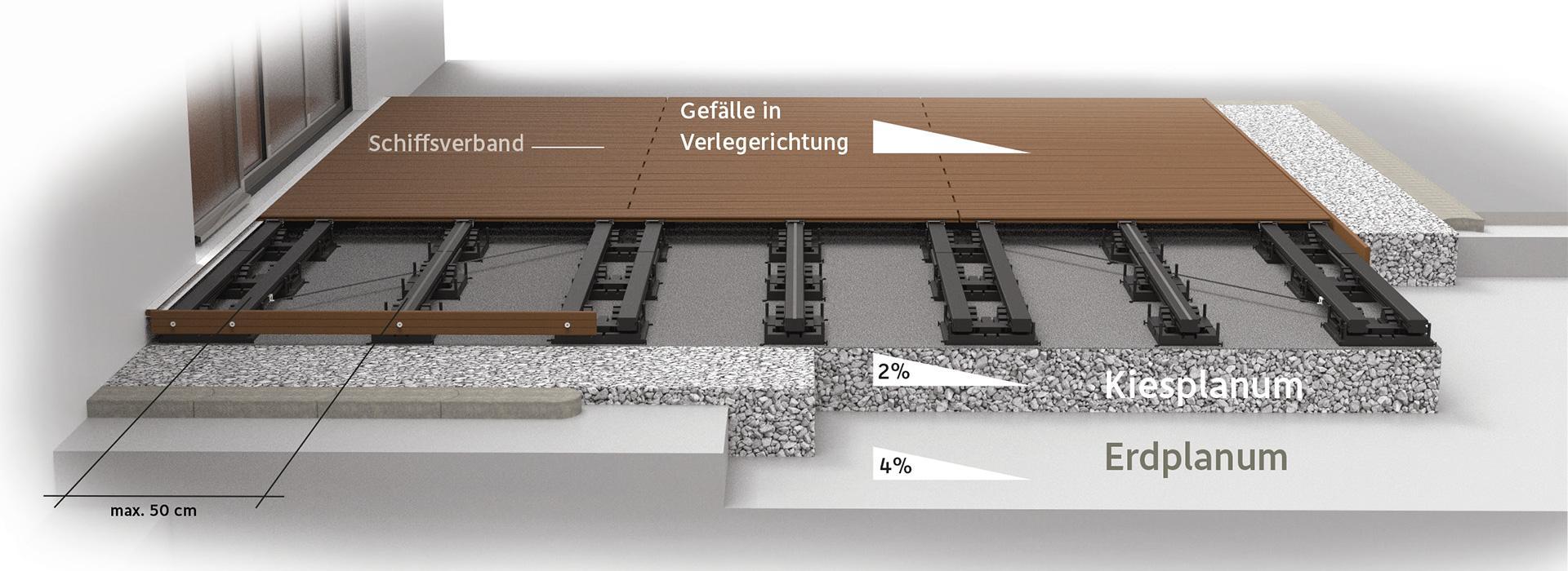 Megawood Terrassensystem Planungsgrundsatze